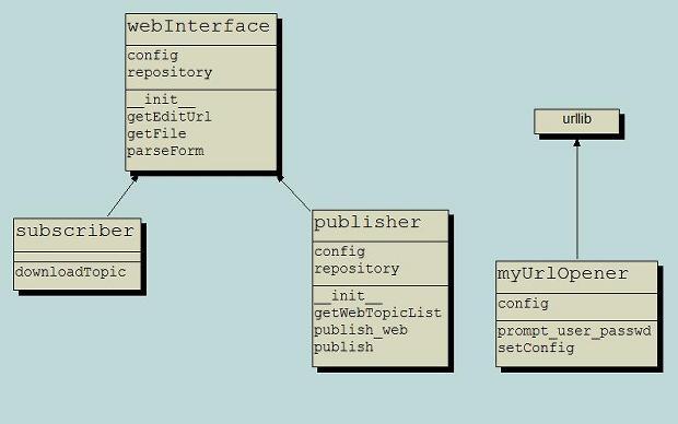 Python Class Diagram